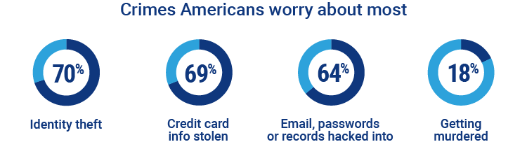 crimes americans worry about the most