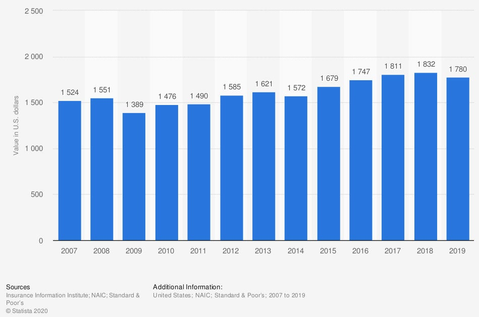 comprehensive-car-claim-size-for-physical-damage-in-the-us-2007-2019.jpg