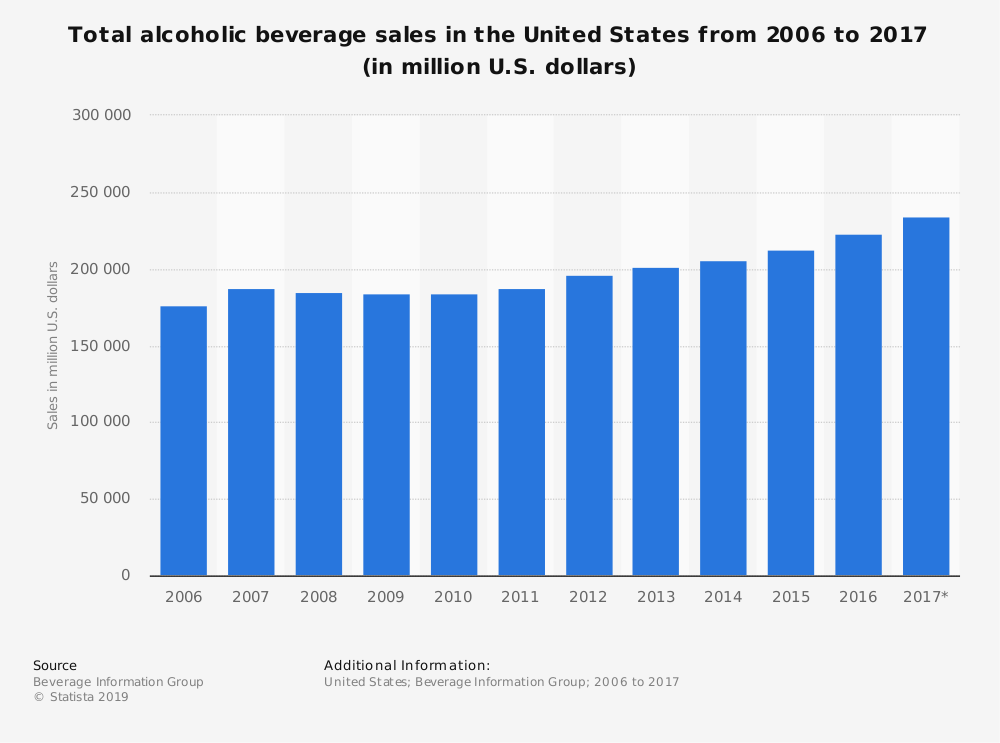 Total alcoholic beverages sold in the last decade