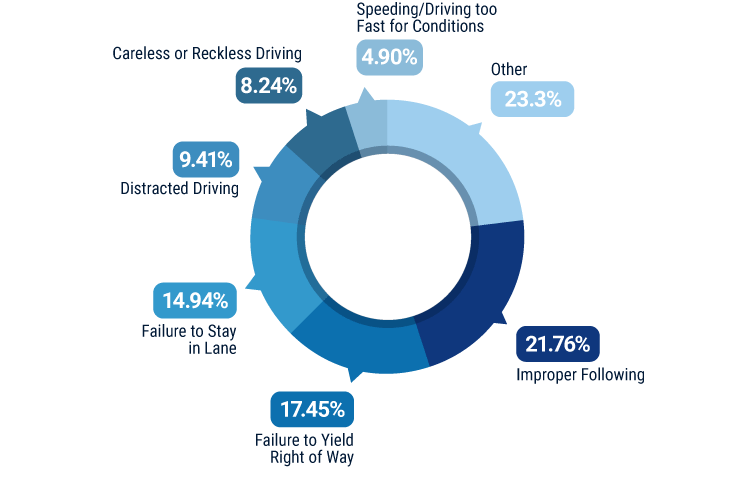 Leading causes of accidents in Tennessee