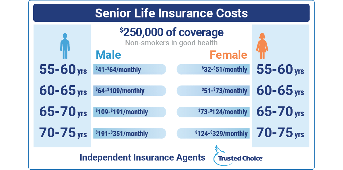 senior life insurance cost