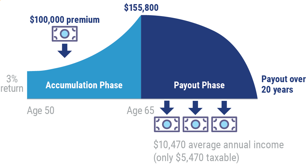 How Deferred Annuities Work