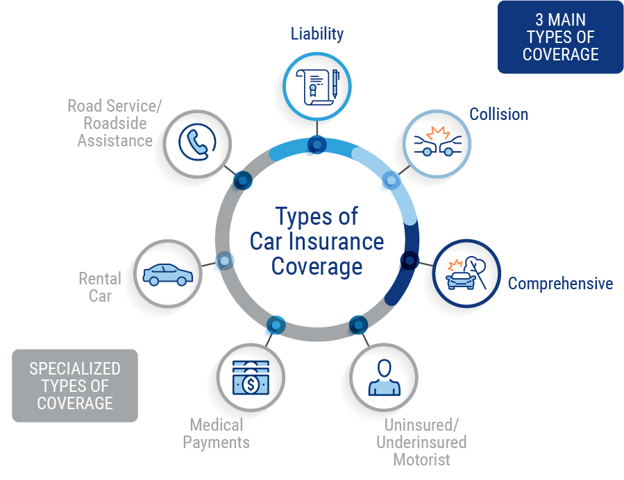types of coverage for car insurance