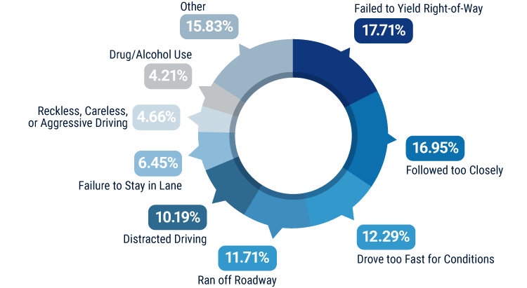 Leading Causes of Driver-Error Accidents in Maine