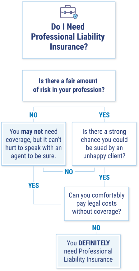 Do I need professional liability insurance
