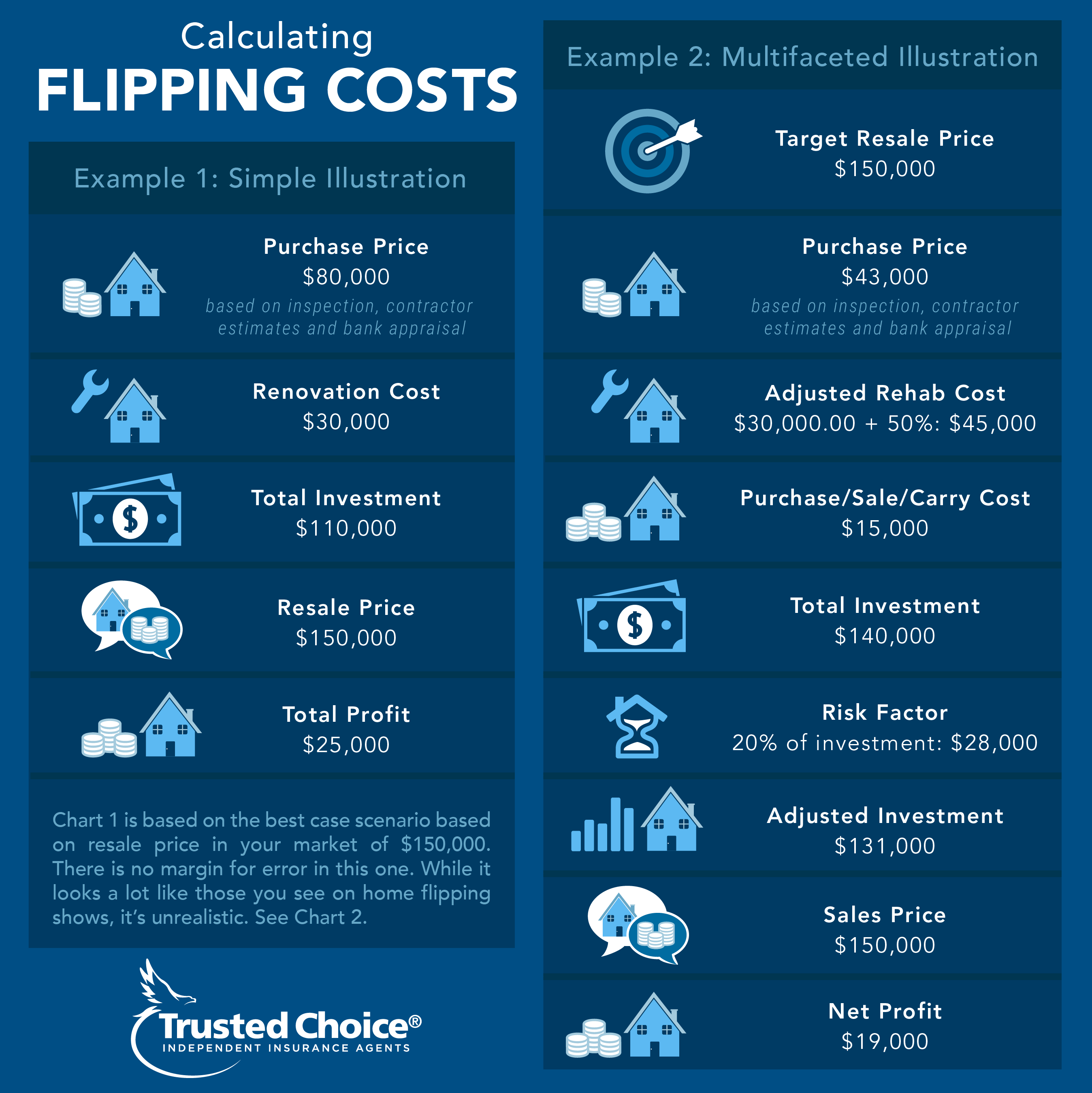 flipping houses chart