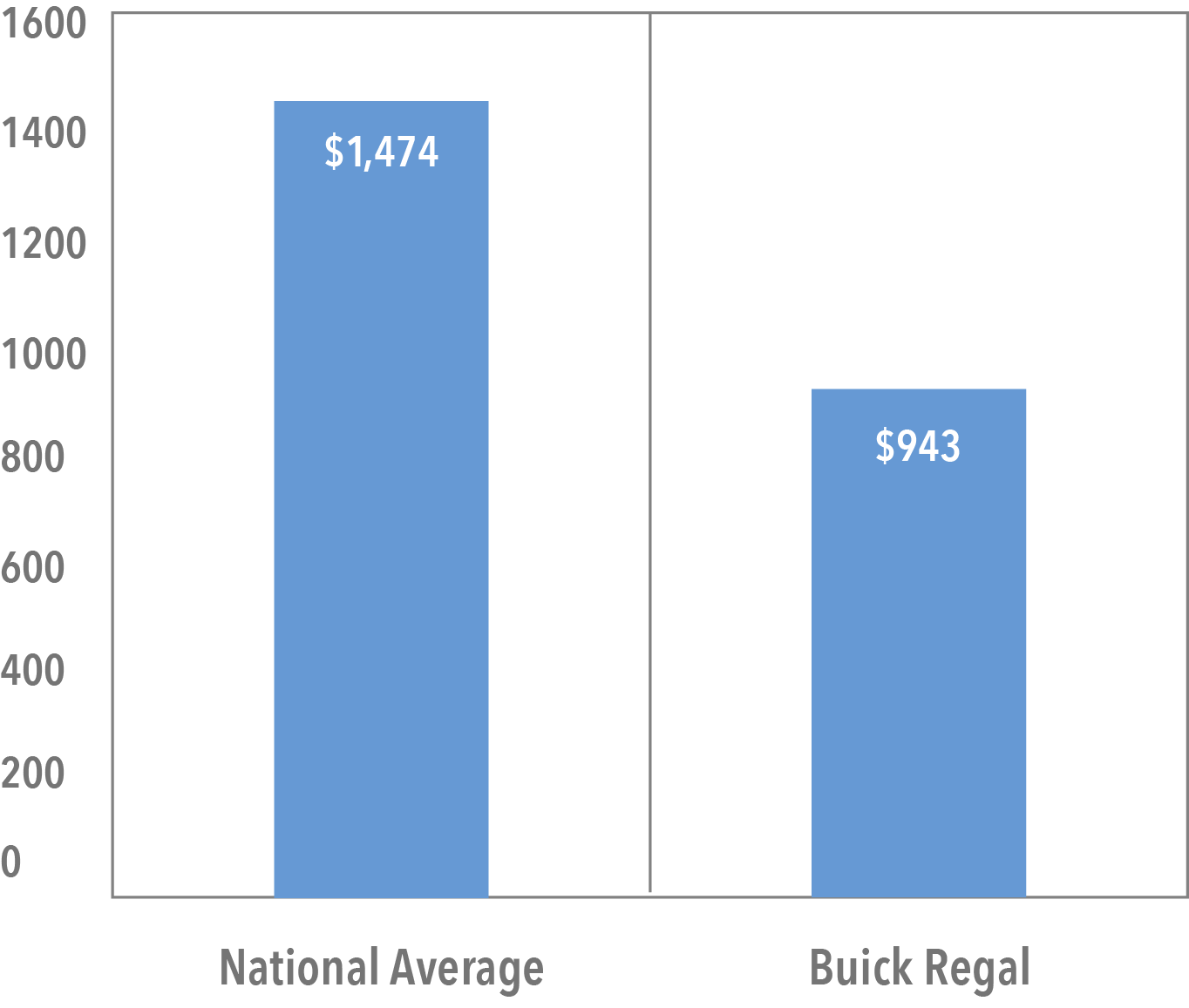 Average Cost of Regal Buick