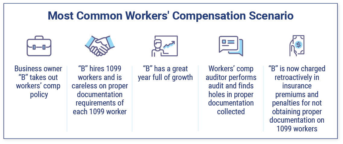 How workers' comp works