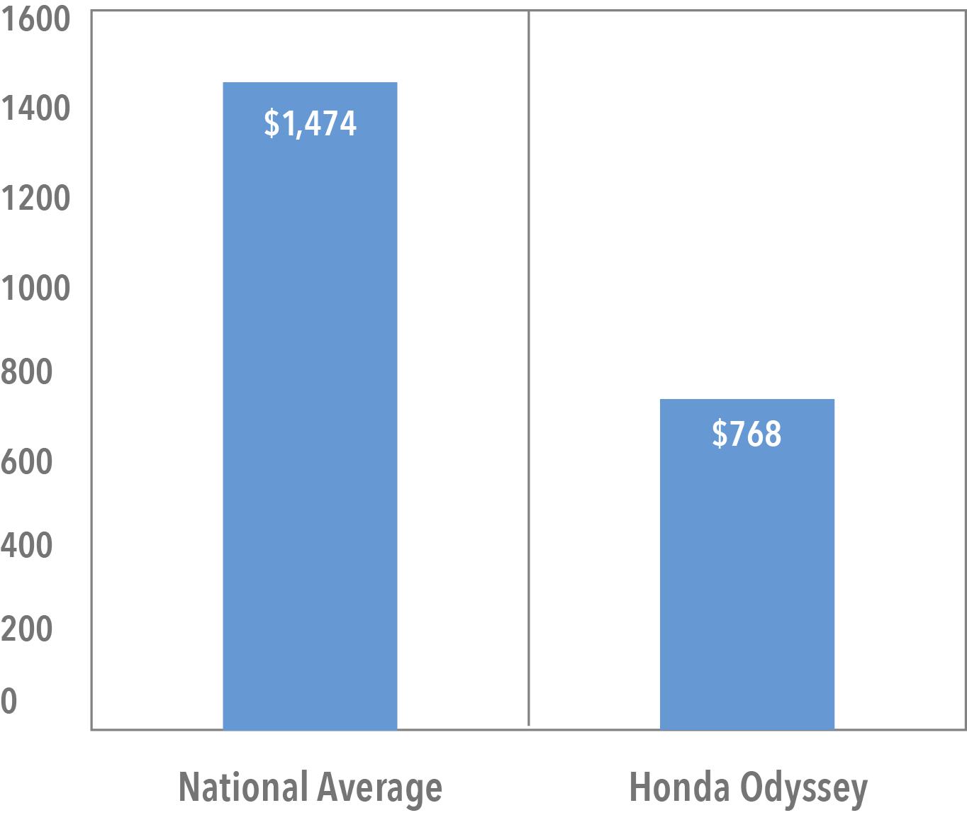 Average Cost of Honda Odyssey Insurance