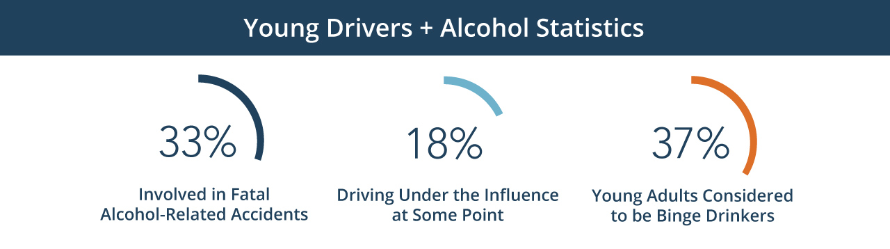 infographic young drivers alcohol percentage