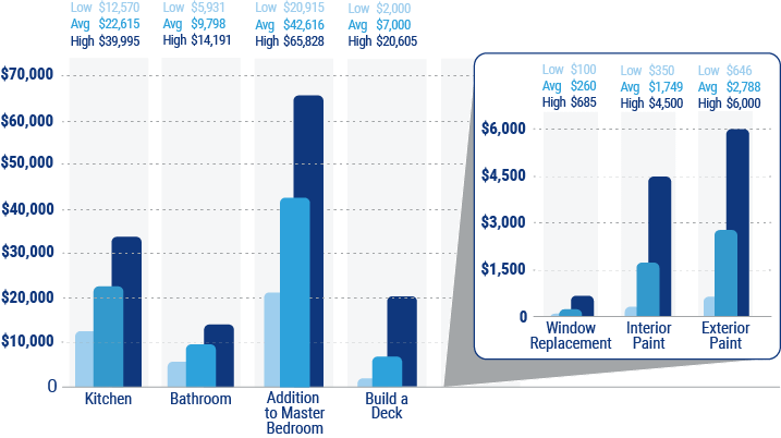 cost to remodel a house chart