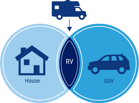 Rv insurance venn diagram