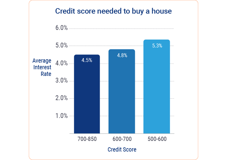 credit score to buy a house chart