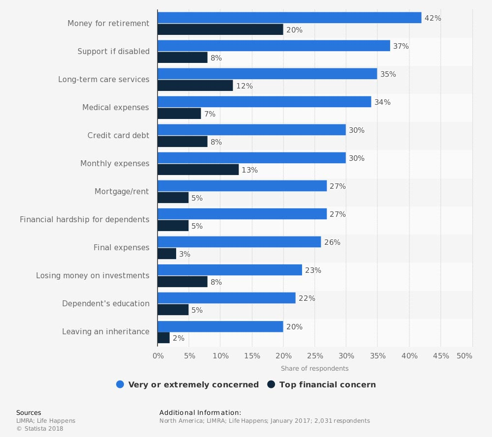 Top financial concerns of American consumers