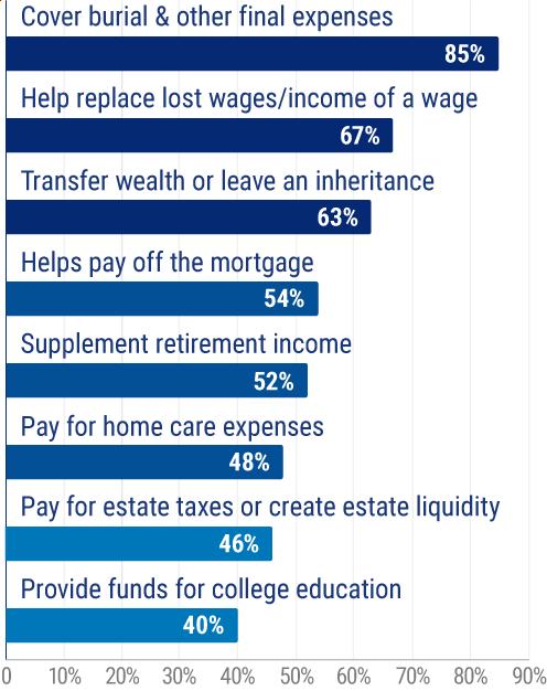 Top reasons people buy life insurance