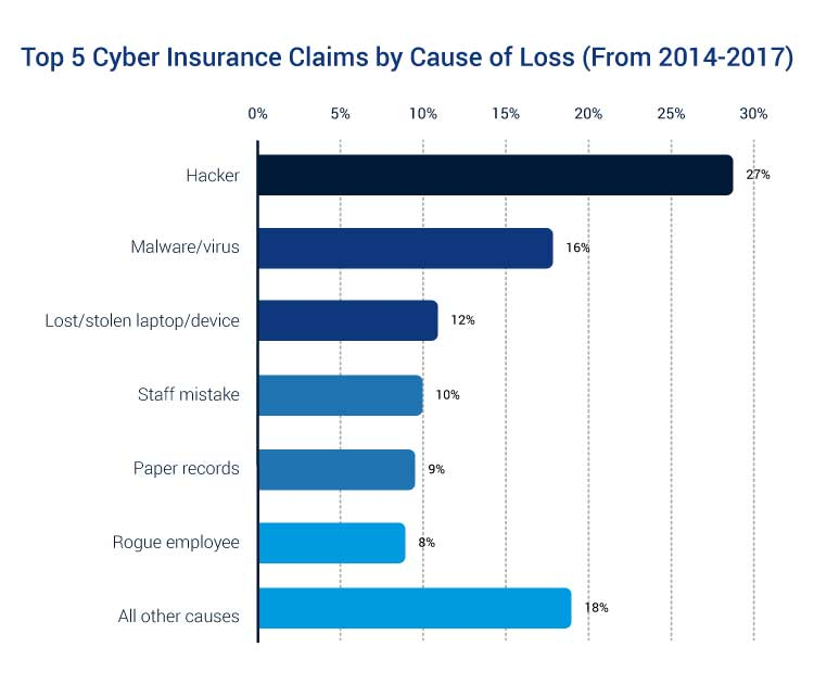 cyber liability insurance claims chart