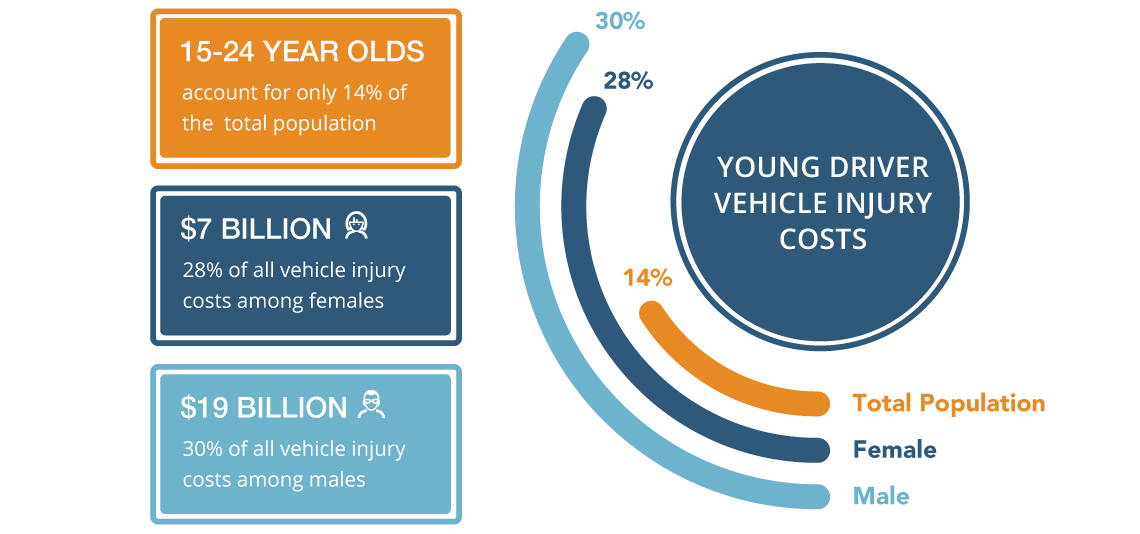 infographic about teenage vehicle insuries statistics