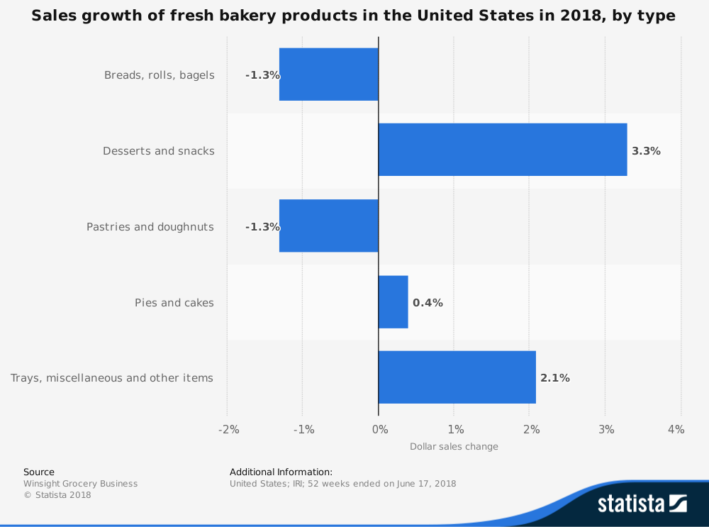Bakery product growth in the U.S over the last year