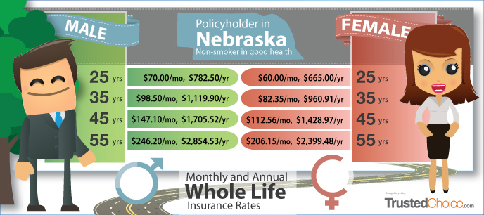 Monthly and Annual Whole Life Insurance Rates