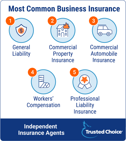 Most common business insurance