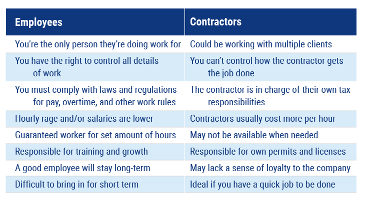 pros and cons of an employee and contractor