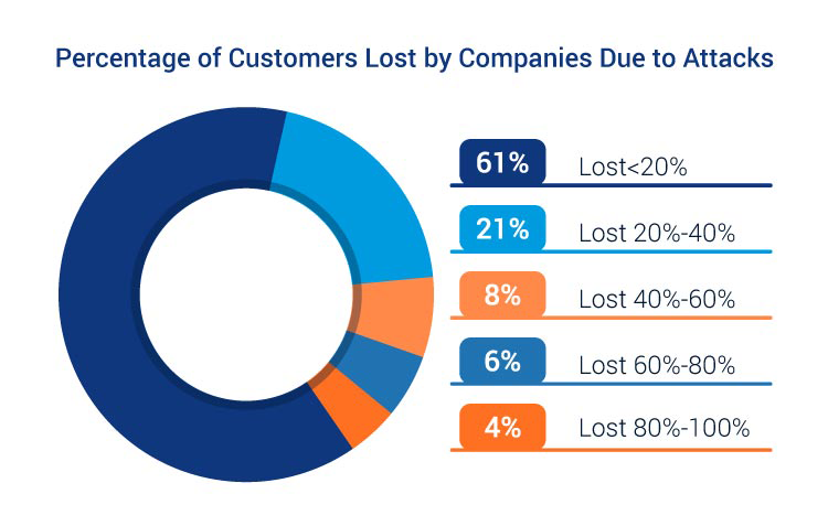 percentage of customers lost after attack