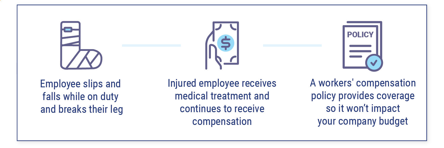 Does a Business Owner Need Workers' Compensation?