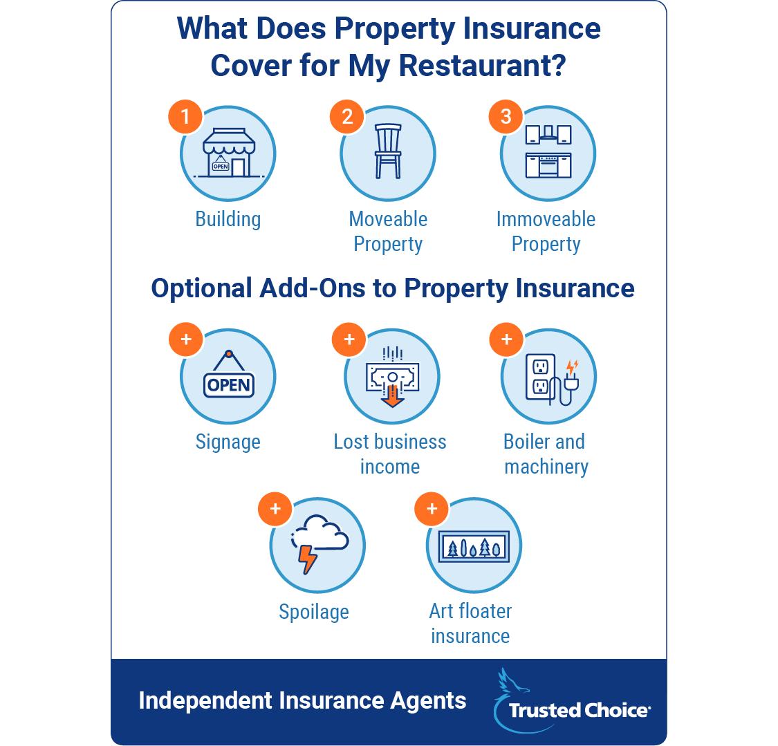 Texas restaurant property insurance