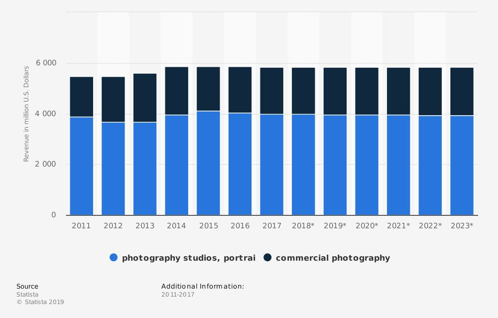"Industry revenue of ""photographic services"""