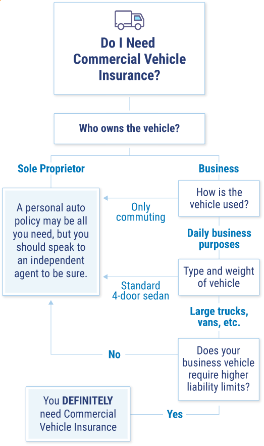 Do I need commercial vehicle insurance flowchart