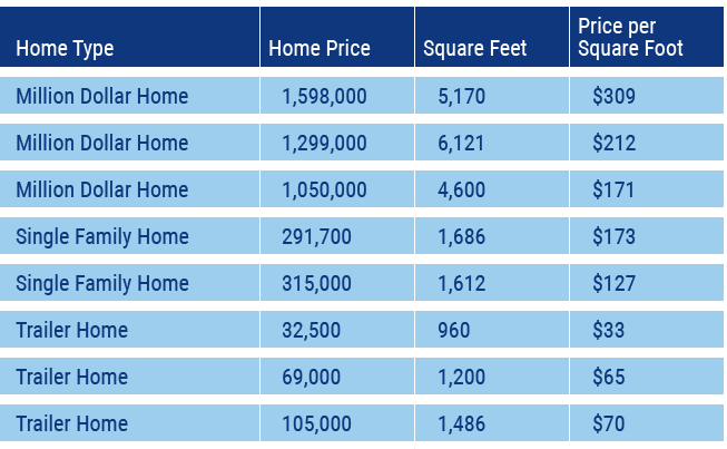 building cost per square foot chart