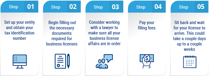 how do I know if i need a business license