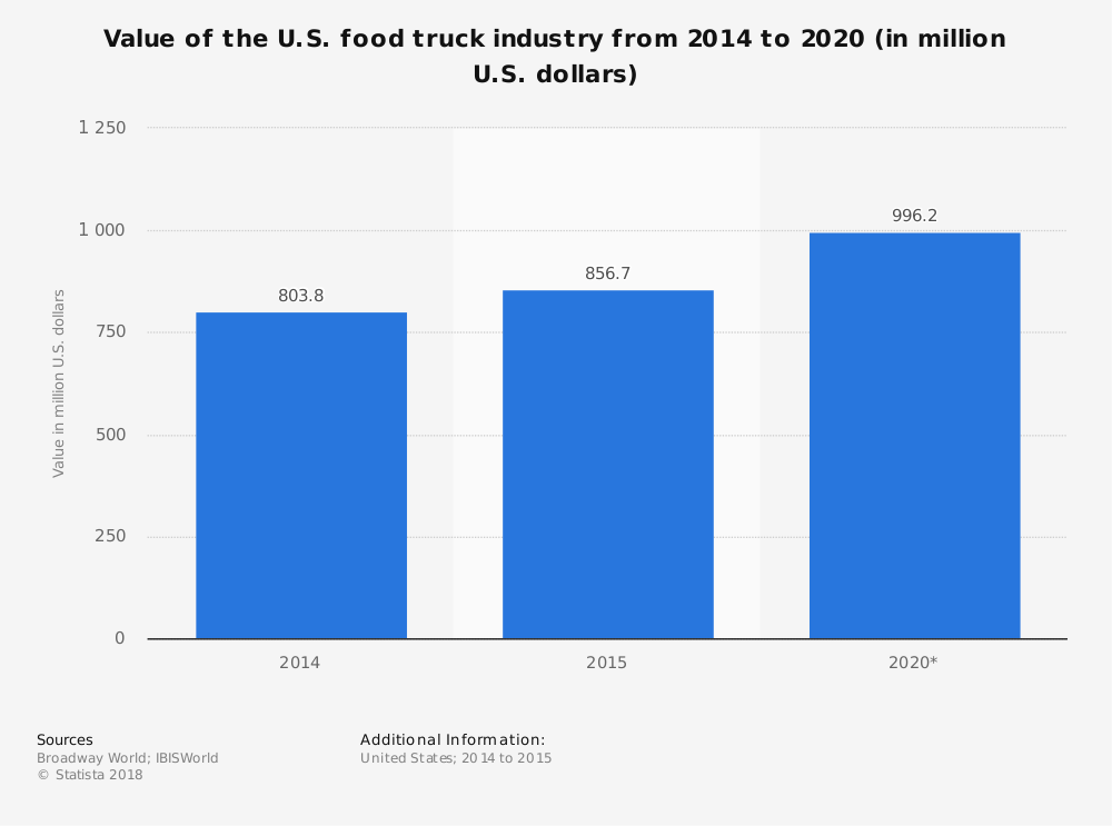 Value of the food truck industry in the U.S.