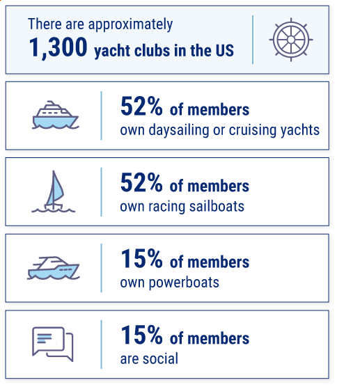 Yacht Club Insurance