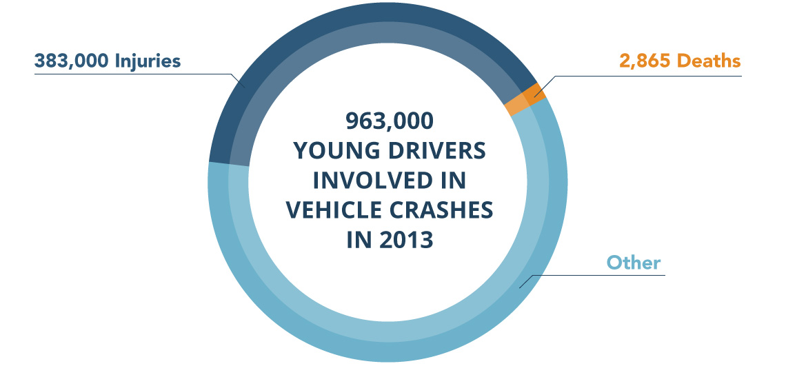 infographic pie chart about teenage vehicle crashes