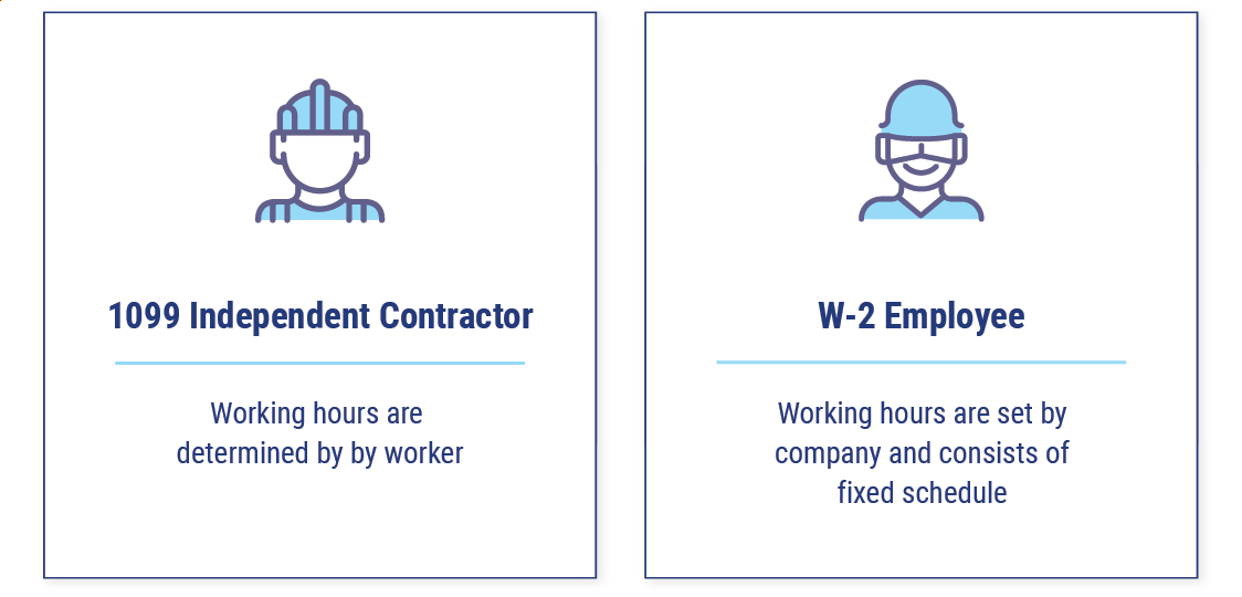 Time Requirements Of a 1099 Worker
