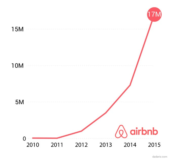 Number of guests staying in airbnbs during the summer