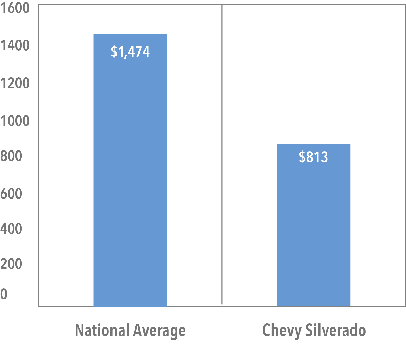 Average Cost of Silverado Insurance