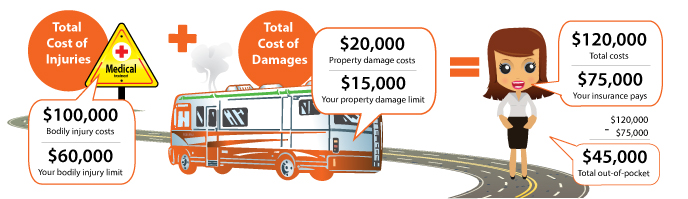 RV Liability Insurance Example