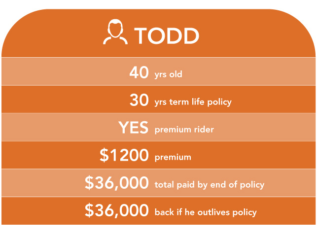 chart about todd and premium rider