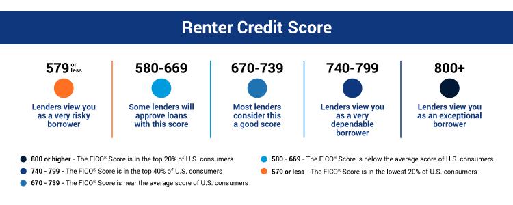 renter credit score chart