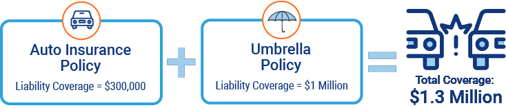 Chart showing the umbrella insurance costs.
