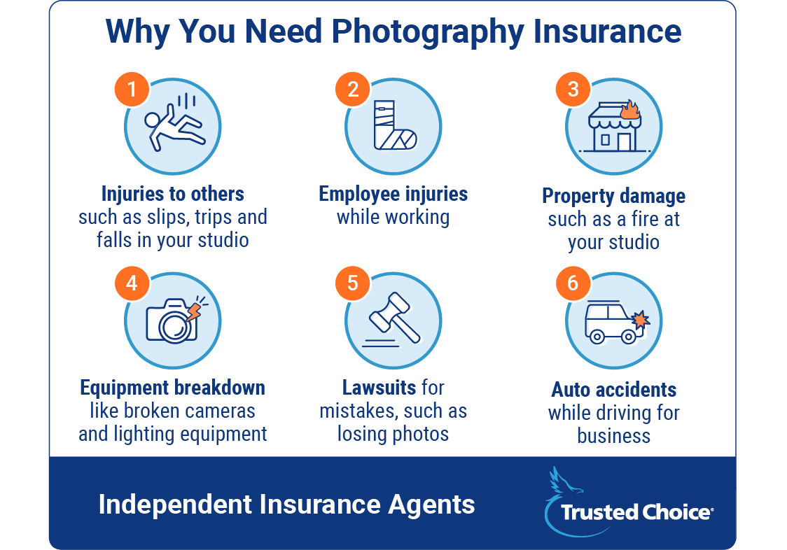 why you need photography insurance