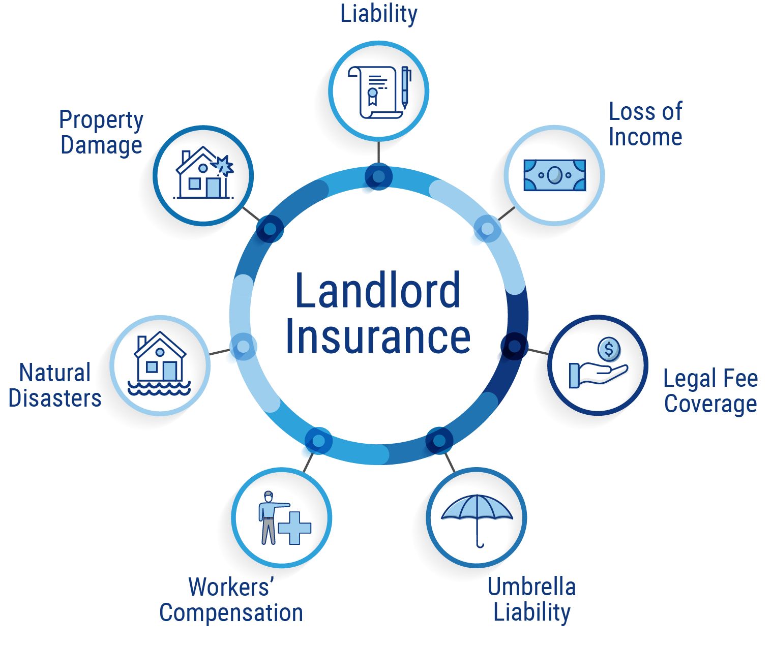 landlord insurance graphic