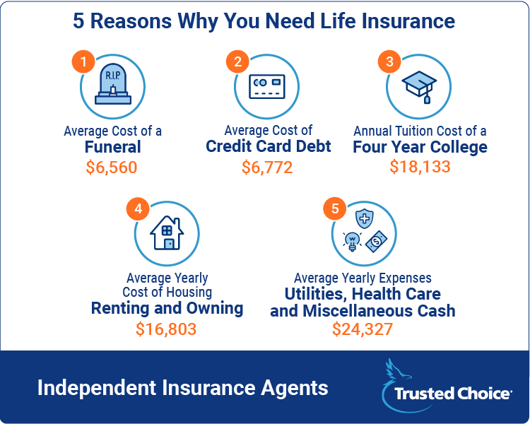 reasons to need life insurance