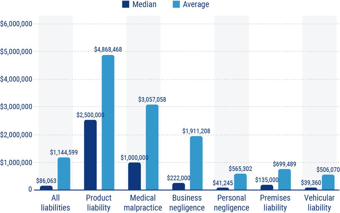 business insurance payout chart