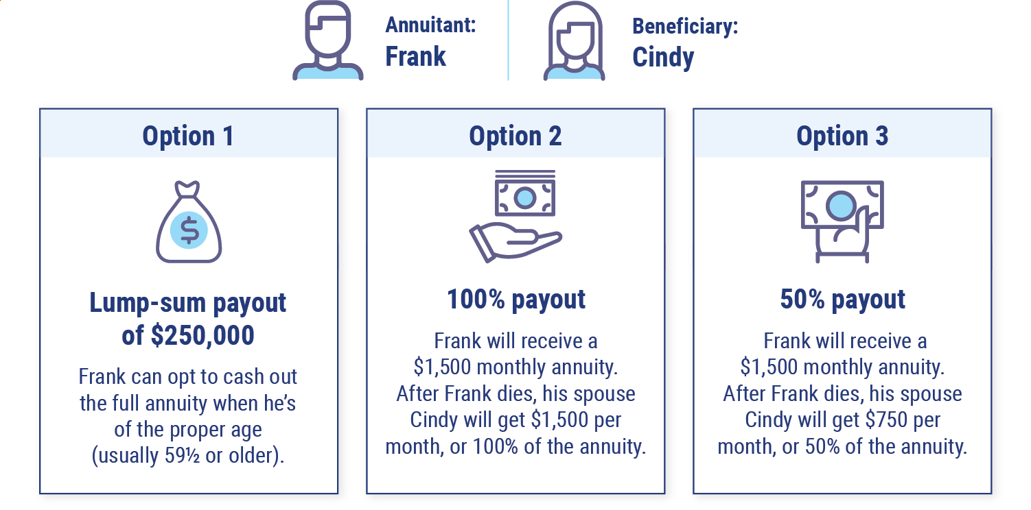 Joint Life Annuity Payout Example