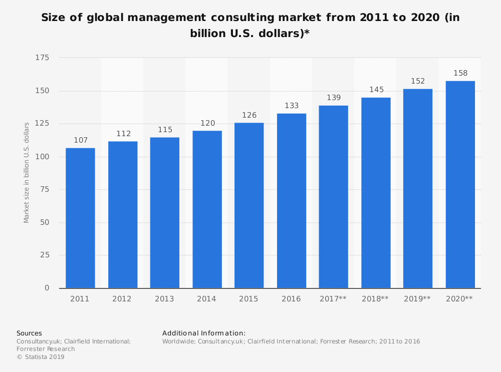 Size of management consulting market worldwide