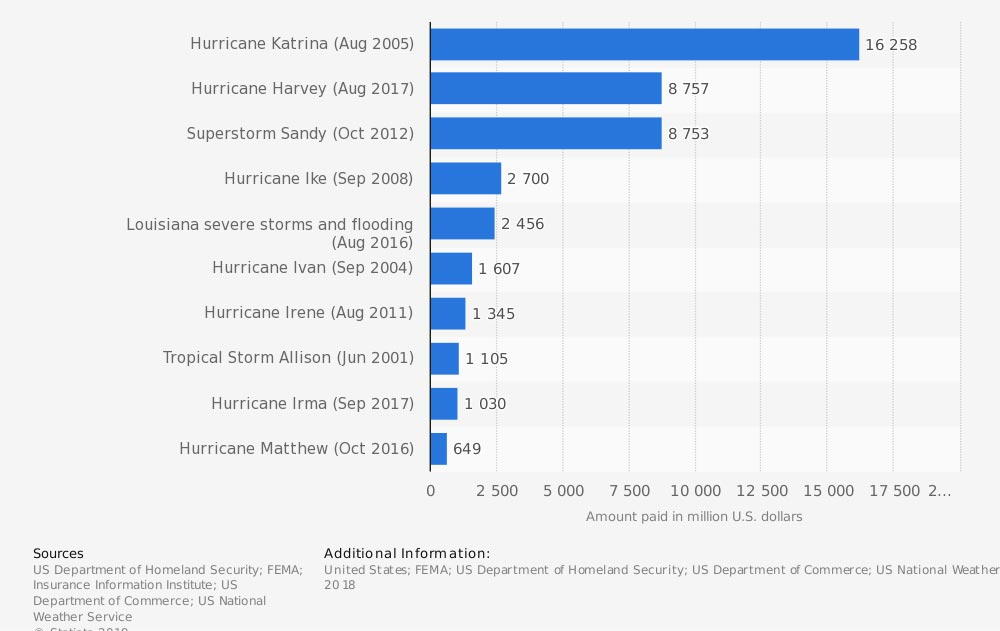 Most expensive flood disasters in the U.S.