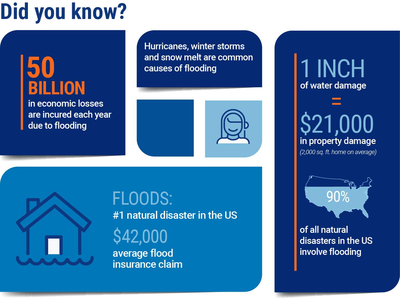 United States Flood States 2021.